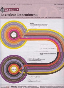 Couleur des sentiments et traduction