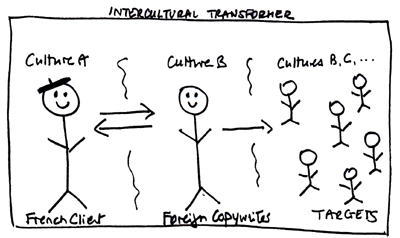 Intercultural brief