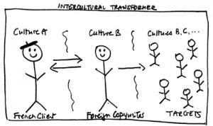 Intercultural brief