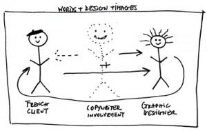 copywriter role in design